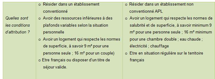 Conditions d'attribution des aides au logement