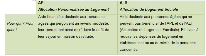 Différences entre l'APL et l'ALS