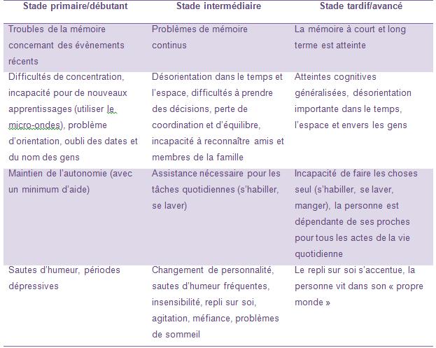 Evolution de la maladie d'Alzheimer