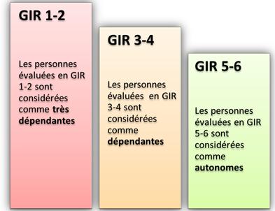 Les différents GIR