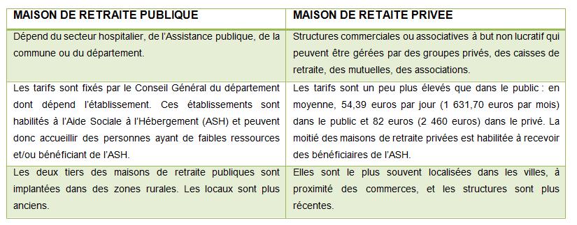 différences entre une maison de retraite publique et privée